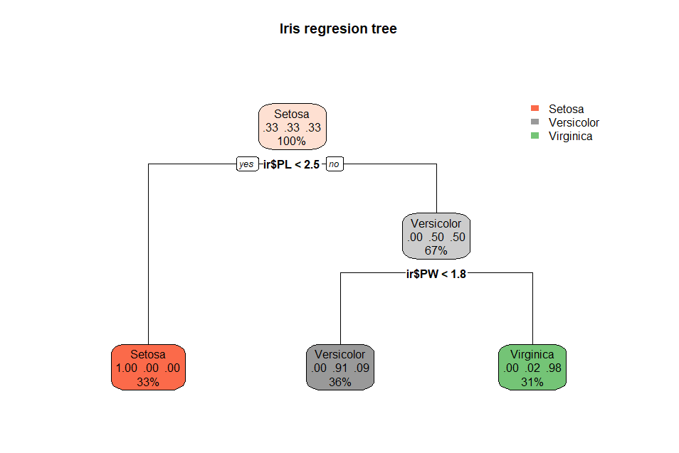 Classification of data using decision tree and regression
