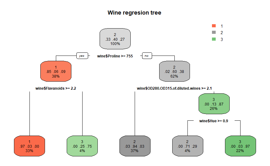 Classification of data using decision tree and regression tree methods
